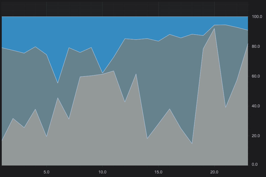 JavaScript Stacked Mountain Chart