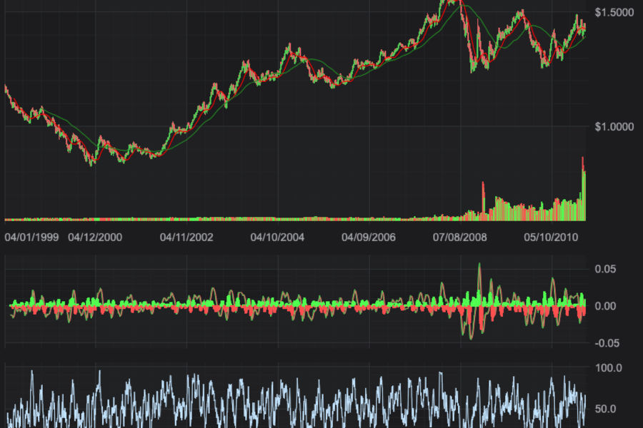 JavaScript Multi-Pane Stock Charts